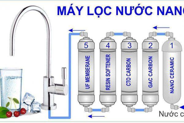 Tại sao máy lọc nước gia đình sử dụng rộng rãi như hiện nay?