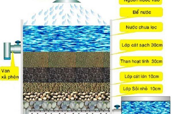Hướng dẫn cách tạo hệ thống lọc nước giếng khoan đơn giản và hiệu quả